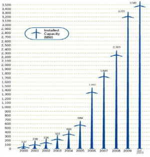 Chart of installed wind capacity