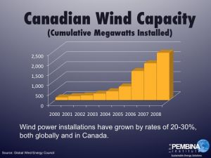 Wind on the rise in Canada.