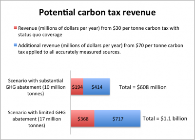 potential sources of carbon tax revenue