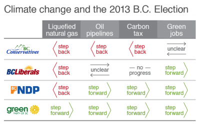 Chart comparing party positions on climate change related issues for BC's 2013 provinicial election