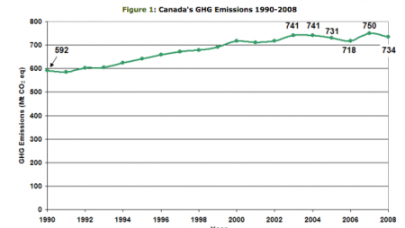 Source: Environment Canada's National Inventory Report: A Summary of Trends — 1990-2008.