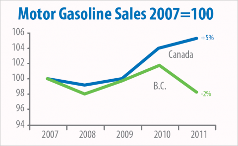 Chart comparing gasoline sales in B.C. to Canada, 2007 to 2011.