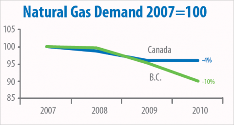 Chart comparing natural gas demand in B.C. to Canada, 2007 to 2011.