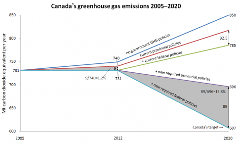 Canada's greenhouse gas emissions from 2005 to 2020