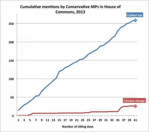 Mentions of carbon taxes by Conservative MPs far outweighed mentions of climate change in the House of Commons this year.