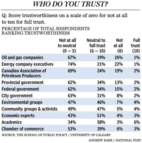Survey results on trustworthiness of various energy-related stakeholders. Source: University of Calgary School of Public Policy.