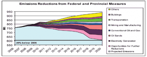 "Source: ""Turning the Corner — Detailed Emissions and Economic Modelling"" by Environment Canada, 2008."