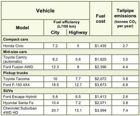 Comparison of vehicle fuel efficiency and tailpipe emissions.