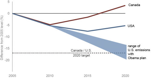 Projected GHG emissions for Canada and the United States