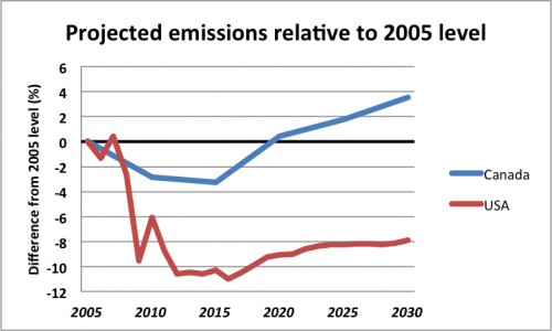 Projected emissions relative to 2005 levels: Canada vs. USA
