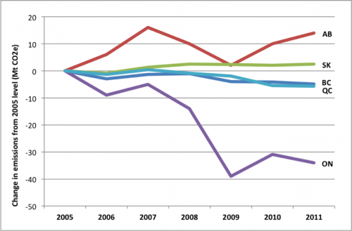 Changes in GHG emissions from 2005 level