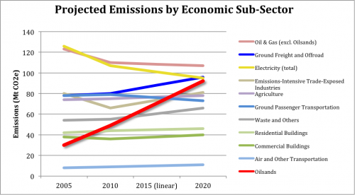 Environment Canada, Emissions Trends report 2011, Projected emissions by sub-sector