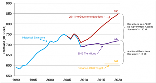 Graph depicting scenario outcomes for reaching Canada's 2020 greenhouse gas emissions target.