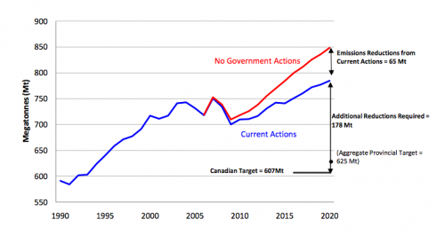 Environment Canada, Emissions Trends report 2011, emissions trends