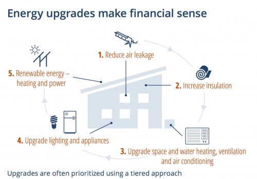 energy efficiency upgrades