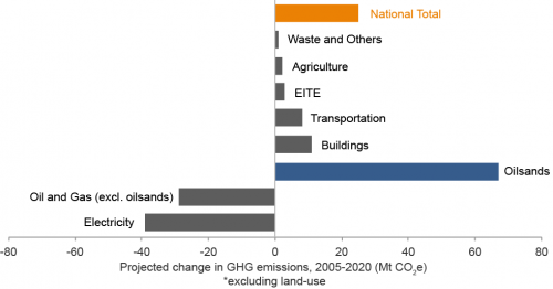 Projected change in GHG emissions by sector, 2005-2020.