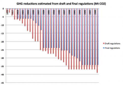 ghg-reduction-estimate-from-coal-regs-to-2050