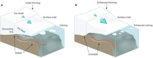"Figure: Melting of an ice sheet. Source: ""Ice sheet mass balance and climate change,"" Nature 498, 51–59 (06 June 2013)."