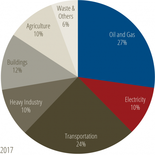 2017 sector emissions