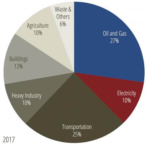 2017 sector emissions