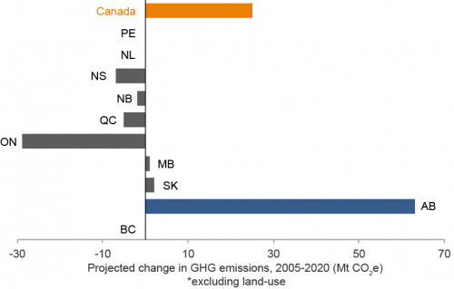 Projected change in GHG emissions by province, 2005-2020.