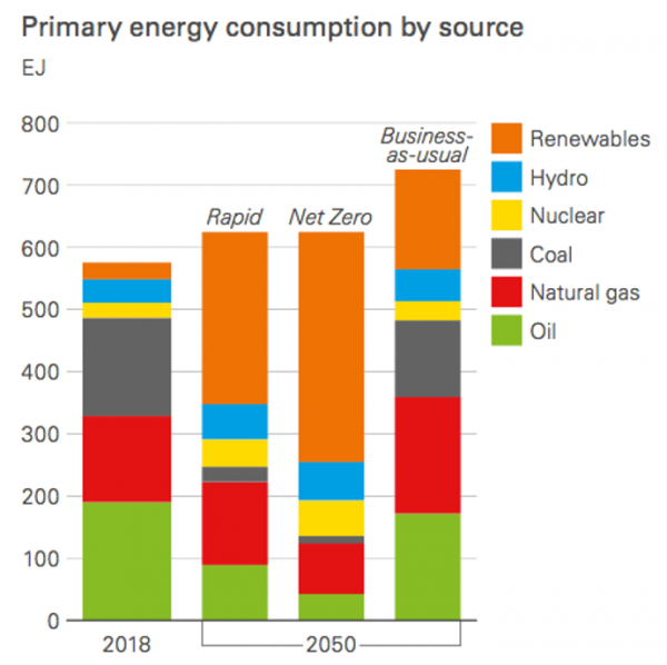 graph of primary energy consumption by source