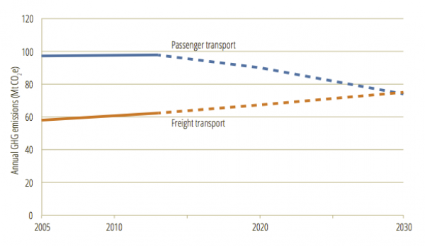 * Emissions projections to 2030 for passenger and freight transport