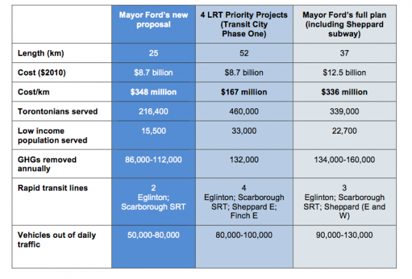 "Table 2 of ""A plan for Toronto Transit"""