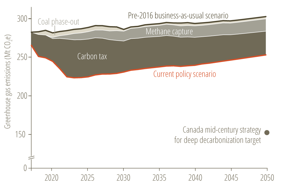 * Figure 2. Alberta's Energy Policy Simulator allows users to visualize the emissions reductions expected under current policies, such as the coal phase-out, methane capture, and carbon tax.