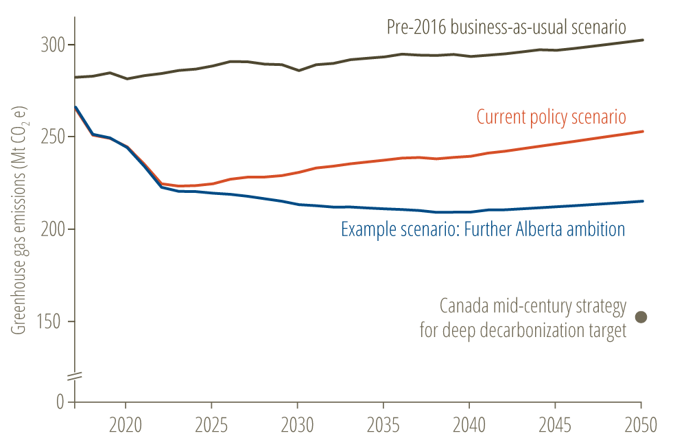 * Figure 1. Using Alberta's Energy Policy Simulator, we modelled the impact of three policy scenarios on the province's emissions forecast. The business as usual scenario shows the energy trajectory of Alberta as of the end of 2015. The current policy scenario includes provincial policies implemented since 2016. The example scenario adds potential policies to illustrate the effect on the trajectory.