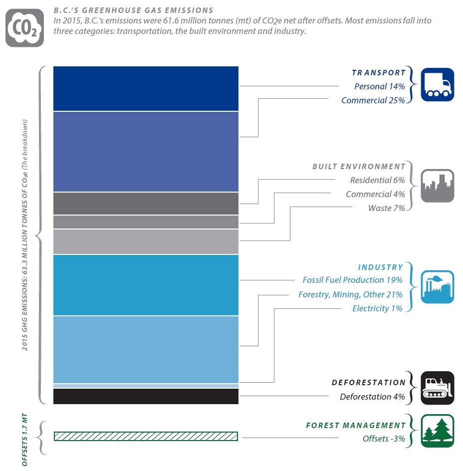 B.C. GHG emissions in 2015