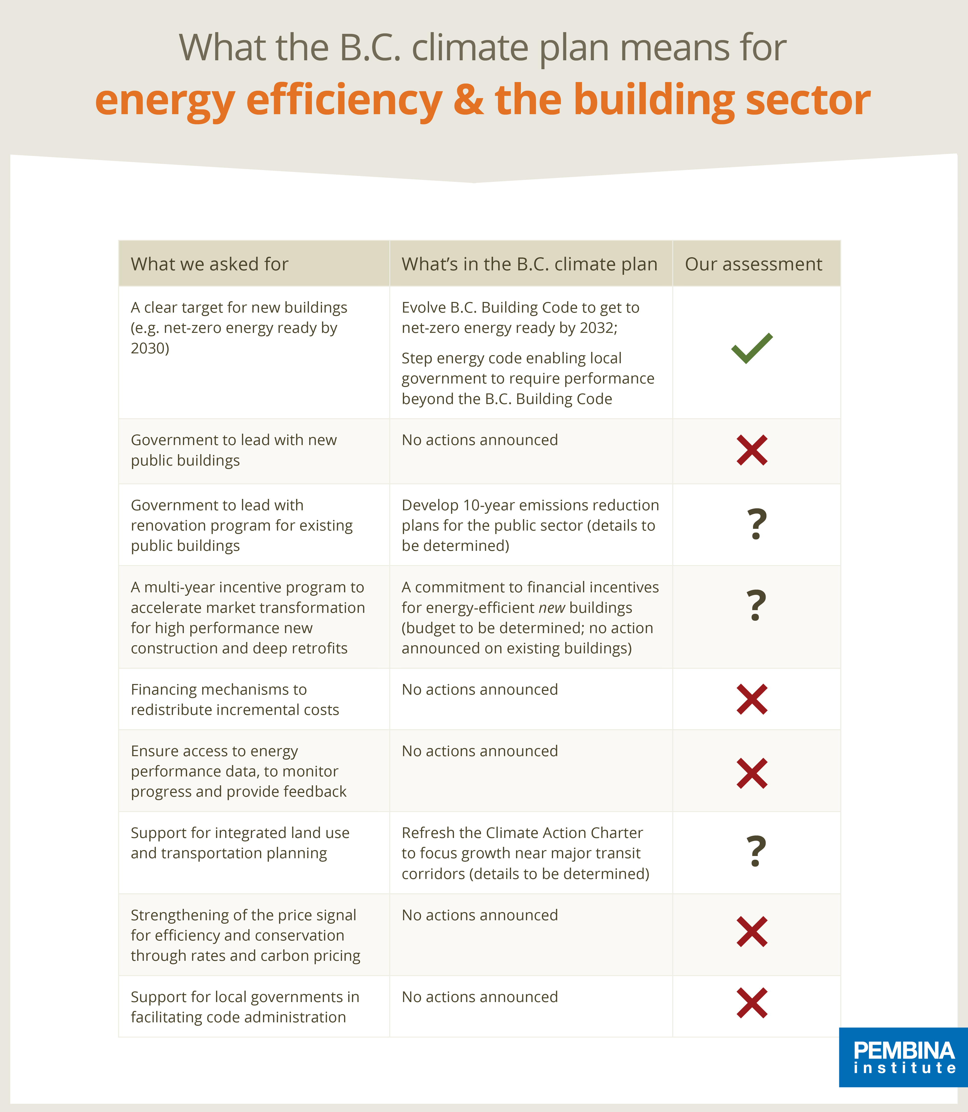 What the B.C. climate plan means for energy efficiency and the building sector
