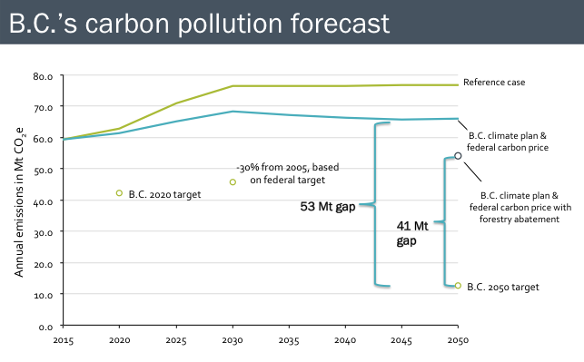 * The green line (reference case) shows projected carbon pollution before accounting for the policies in the Climate Leadership Plan and the federal carbon price schedule. The blue line (B.C. climate plan & federal carbon price) shows projected carbon pollution with those policies included. Chart: PICS/Pembina Institute/CEC