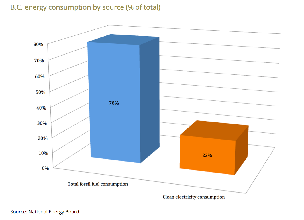 B.C. energy consumption by source