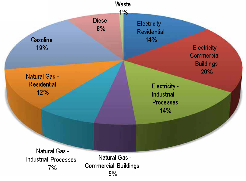 Helping Calgary Meet Its Greenhouse Gas Emissions Targets Blog