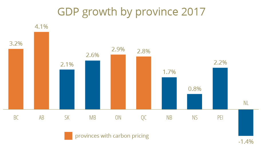 GDP growth by province, 2017