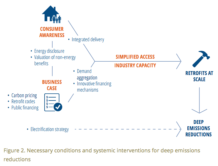 Necessary conditions and systemic interventions for deep emissions reductions
