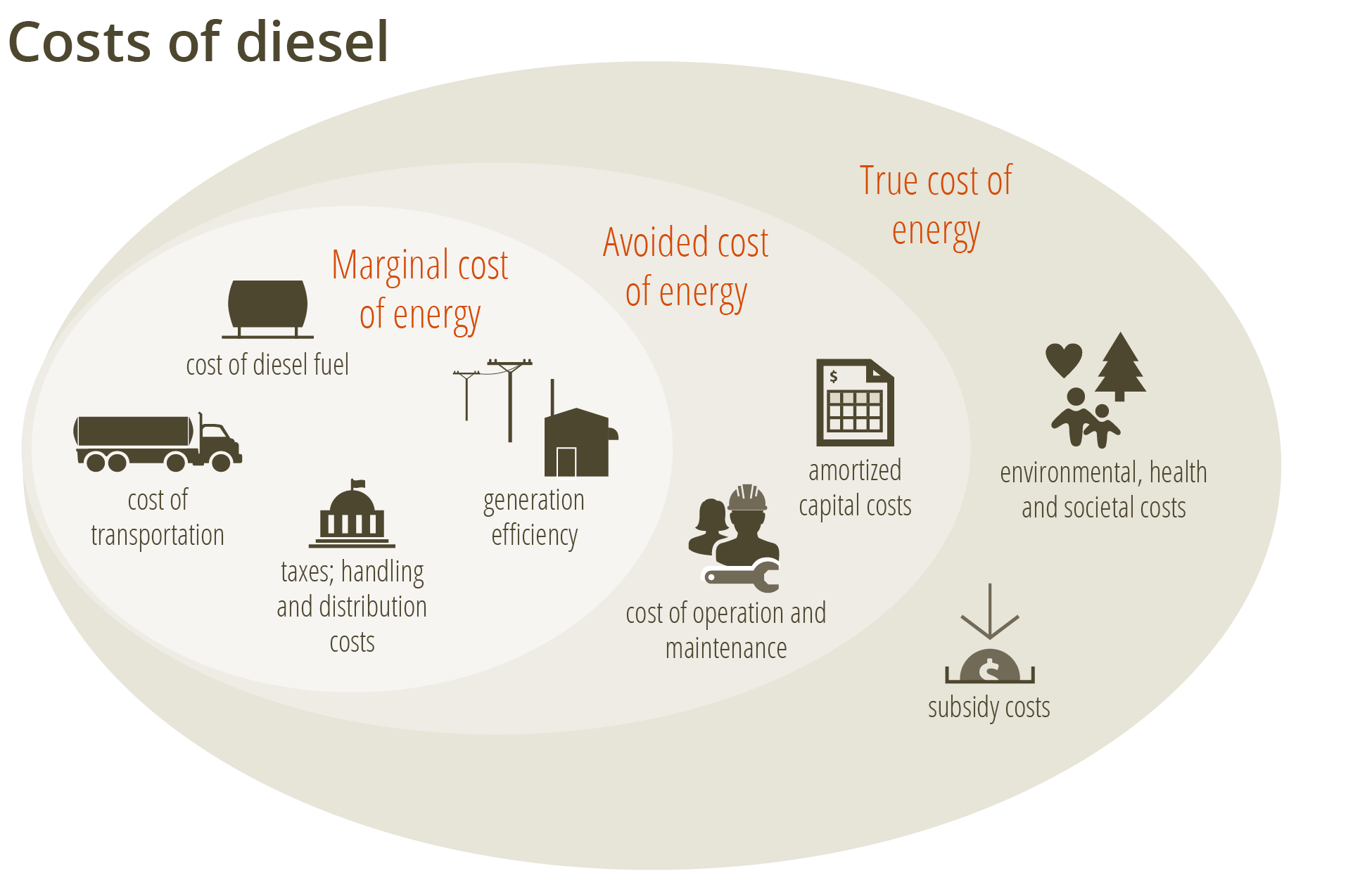* Overview of the costs of diesel.
