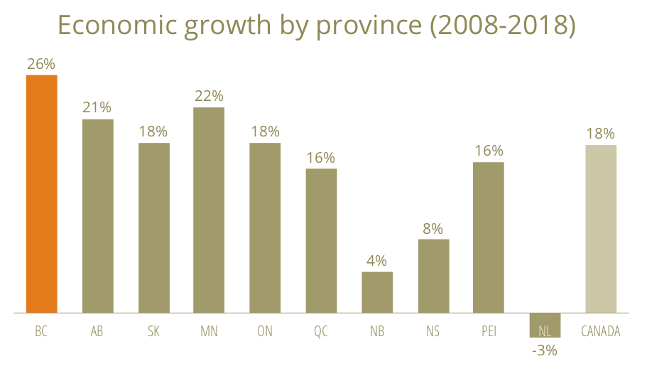 * B.C.'s economy outperformed the rest of Canada — all while the province led the way on carbon pollution pricing.