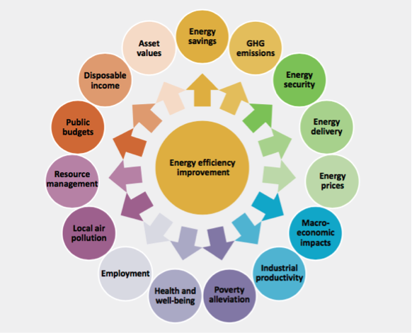 * The spectrum of co-benefits resulting from energy-efficiency improvements reaches far beyond reducing GHGs. Source: International Energy Agency, Capturing the Multiple Benefits of Energy Efficiency (2014)