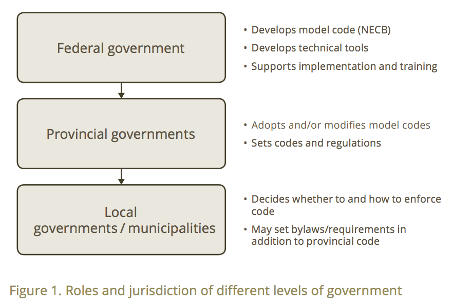 Figure 1. Roles and jurisdiction of different levels of government