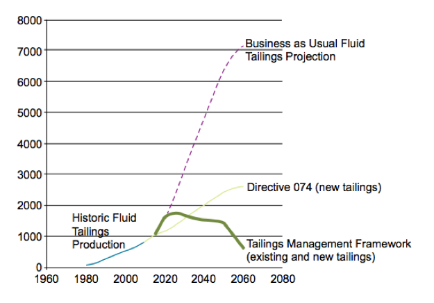 Tailings projection graph