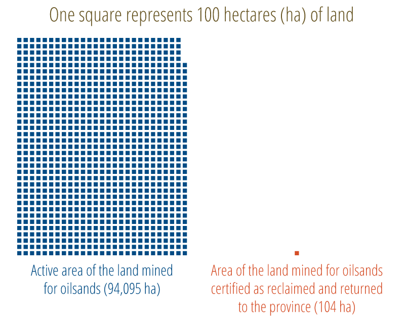 Figure 2. Comparison of the area certified as reclaimed and returned to the province and the active (disturbed) area of oilsand mines
