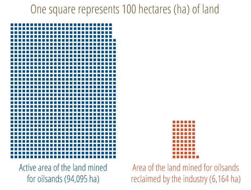 Figure 1. Comparison of the area permanently reclaimed and the active (disturbed) area of oilsand mines