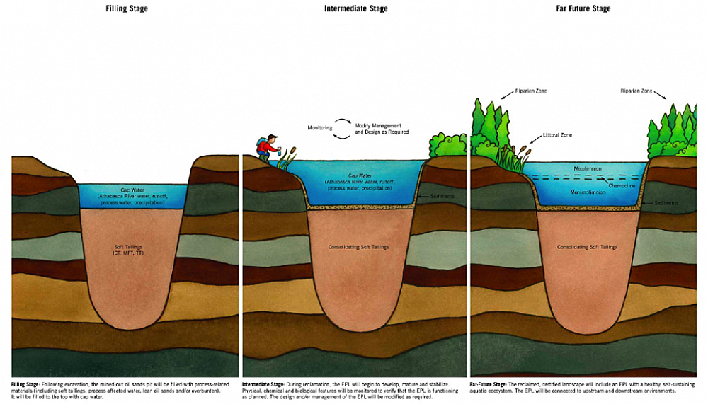 Schematic of end pit lake