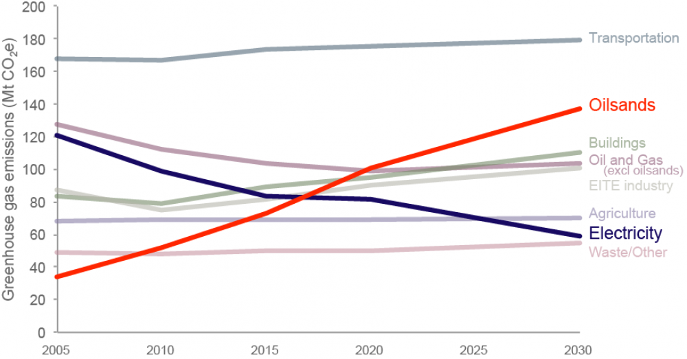 Graph of GHG emission trends