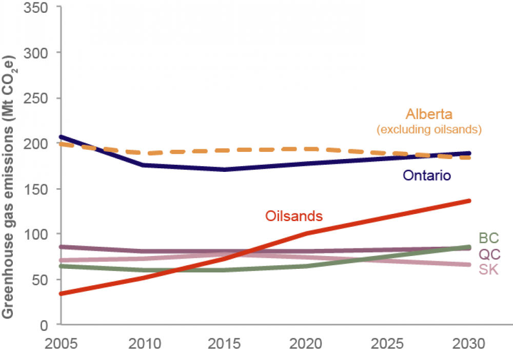 Graph of emissions trends by province with oilsands