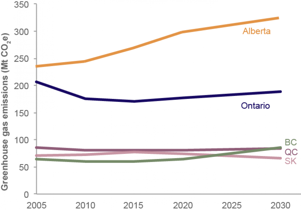 Graph of emissions trends by province