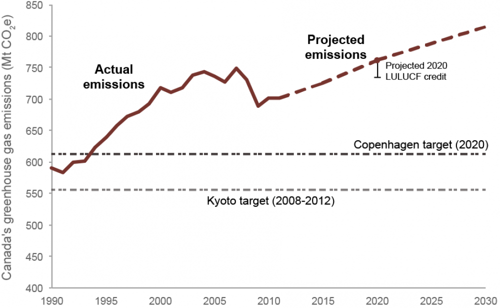Graph of performance relative to emissions targets