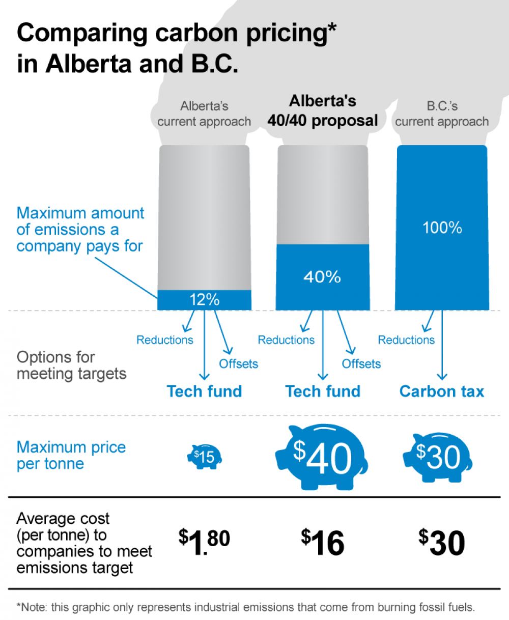 Graphic: comparing carbon pricing approaches in Alberta and B.C.